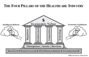 The Four Pillars of the Healthcare Industry, i.e., reimbursement, regulatory, competition, and technology, shape the dynamic by which providers and enterprises operate within the current transactional environment, while also serving as a conceptual framework for analyzing the viability, efficiency, efficacy, and, ultimately, the value which may be attributed to property interests, whether enterprises, assets, or services. The ASA HSIG PROGRAM (in particular, the 2 day in-person course) is organized and presented in accordance with this construct and is structured to reflect the framework of the Four Pillars concept.